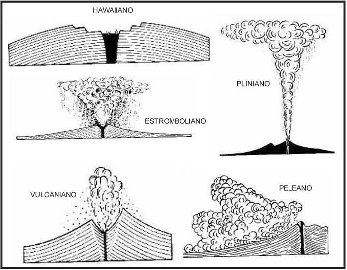 Resultado de imagen de volcanes según su erupción