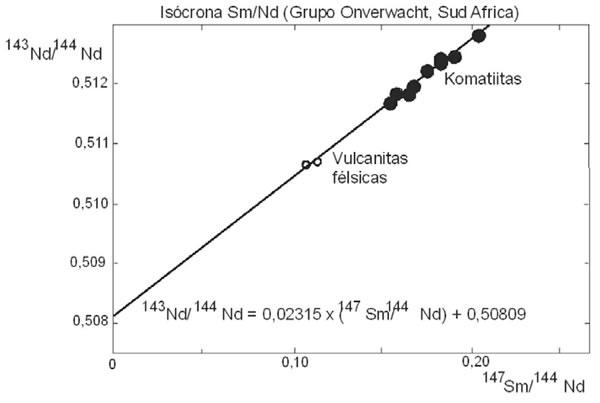 Capítulo 9 - Petrología química II: elementos trazas e isótopos ...