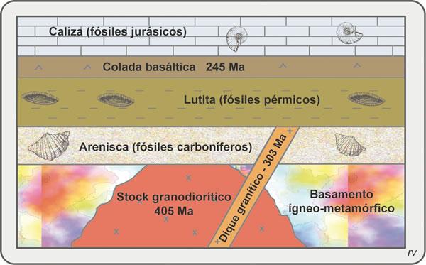 Capítulo 6 - Manual de Geología - Miscelanea 21 - INSUGEO